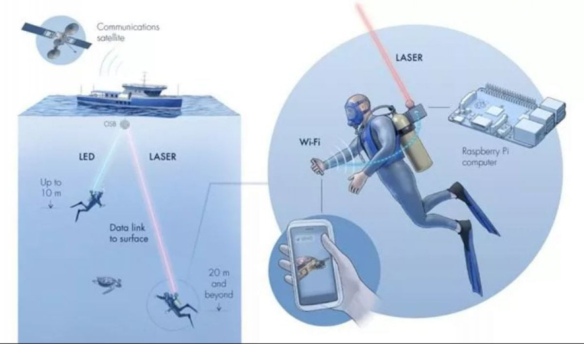 aqua fi su altında internet bağlantısı